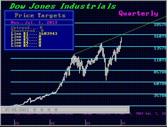 armstrong-dow-jones-projection