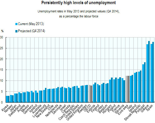 oecd-unemployment-projection-2014