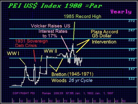 us-dollar-1900-1995-martin-armstrong