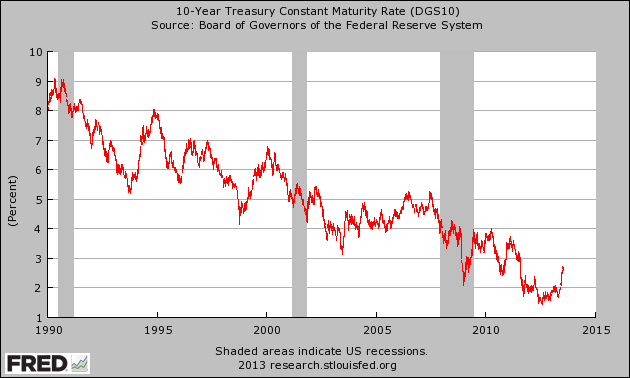 10-Year-Treasury-Yield1
