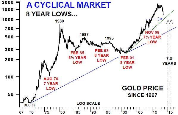 gold-8-year-cycle-aden-sisters