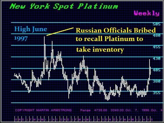 platin-price-manipulation-armstrong