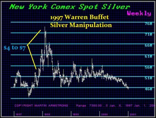 silver-price-manipulation-armstrong