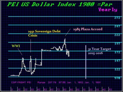 us-dollar-index-1900-par-martin-armstrong