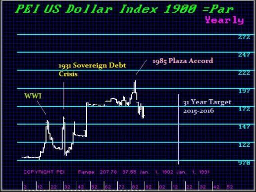 us-dollar-index-1900-par-martin-armstrong