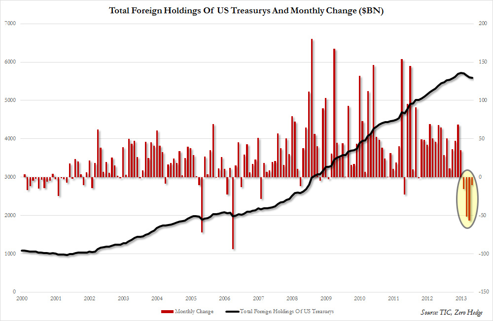 Foreign Holdings Aug