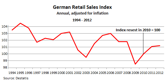 German-retail-sales-1994_2012