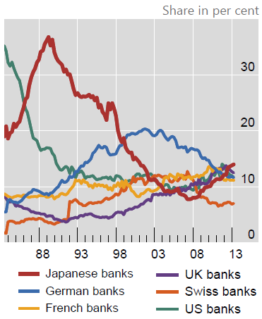 Japan-banks-cross-border-lending-v-banks-from-other-countries