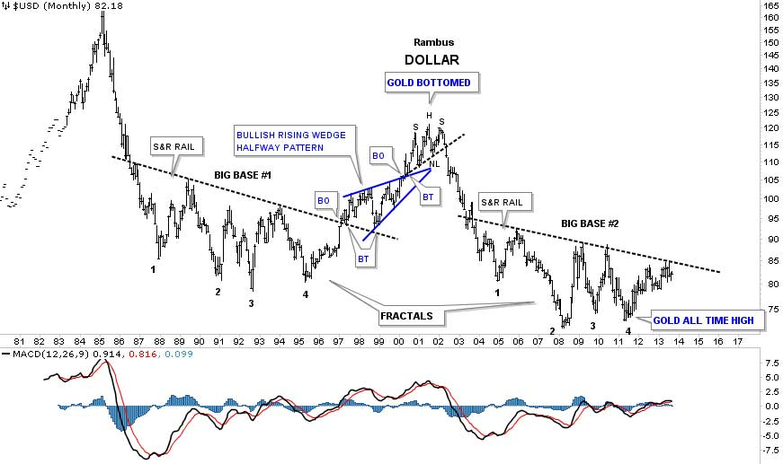 Rambus-us-dollar-index-long-term-1980-2013