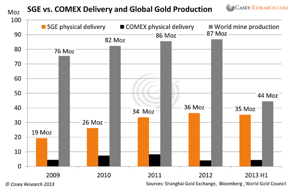 SGEvsCOMEXDeliveryandGlobalGoldProduction2