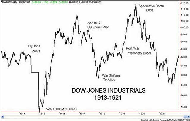 dow-jones-1913-1921