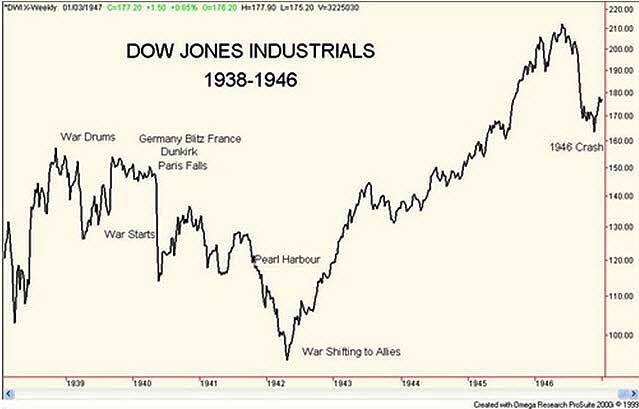 dow-jones-1938-1946
