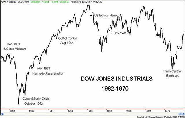 dow-jones-1962-1972