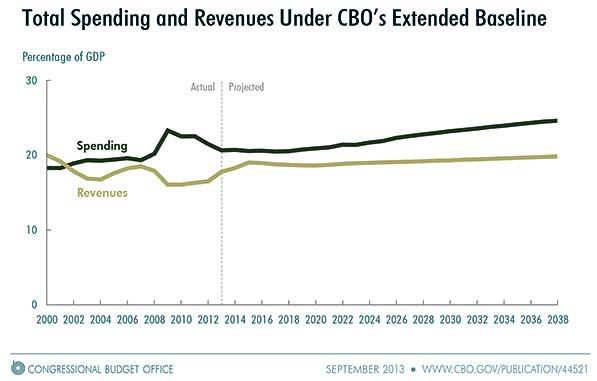 CBO-Estimate