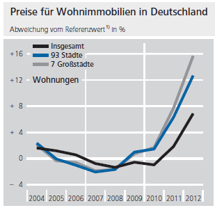 Germany-housing-price-increases-Bundesbank-2013-10