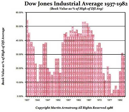 dowjones-bookvalues-1937-1982-armstrong_3