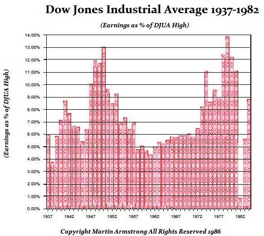 dowjones-earnings-1937-1982-armstrong_2