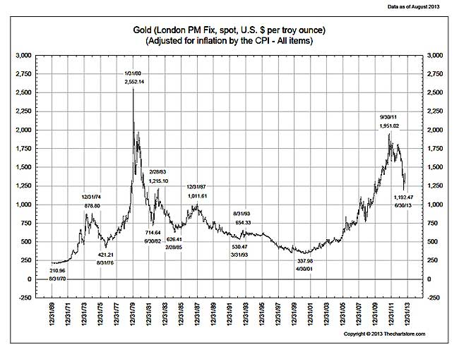 goldprice-inflation-adjusted-1