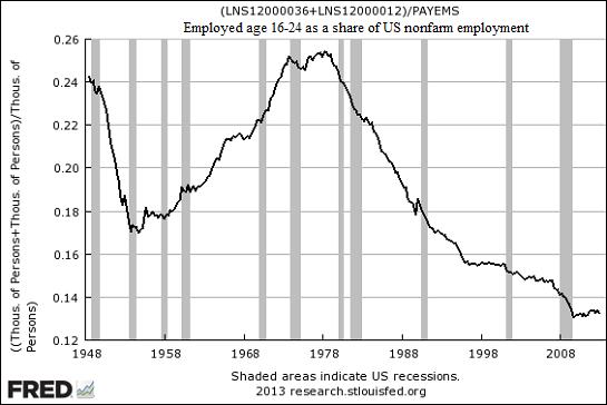 16-24-employment4-13_1