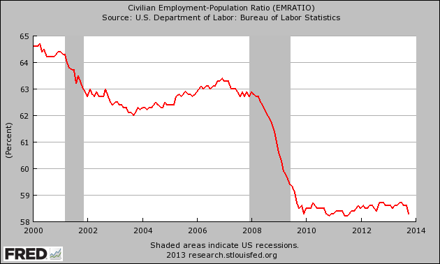 Employment-Population-Ratio-November-2013
