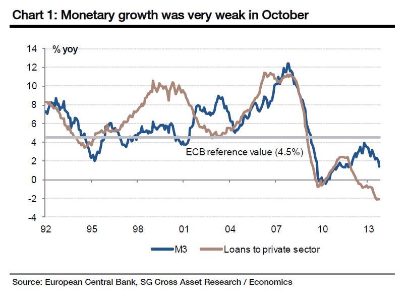 Europe loan growth_1