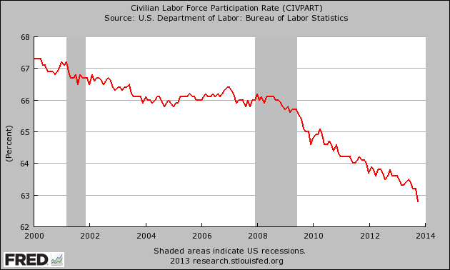 Labor-Force-Participation-Rate