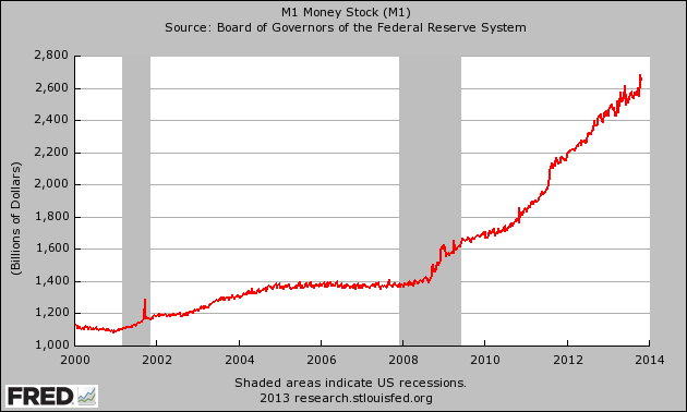 M1-Money-Supply-20131