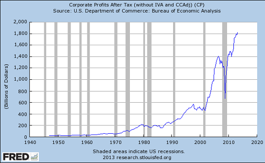 corp-profits11-13_12