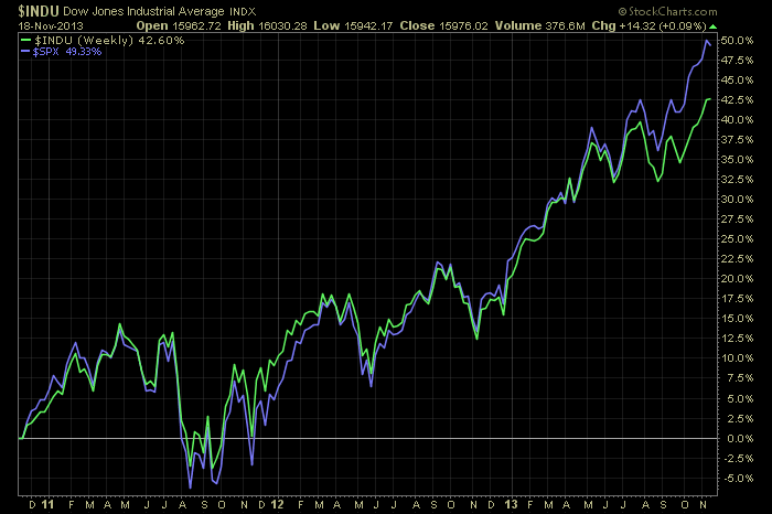 dow-jones-and-s&p-500-3year-19112013