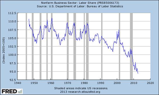 labor-share1-13_5