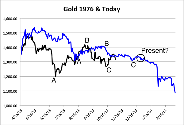 nov3Gold76today