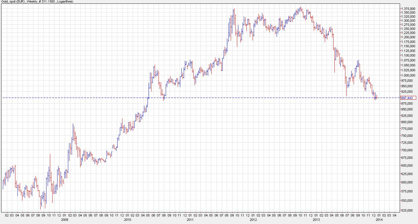 Netdania.com----Gold-Weekly-in-EUR