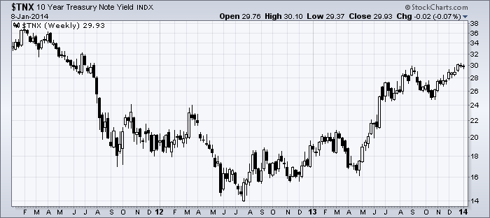 10-year-us-treasury-yield-january-2014