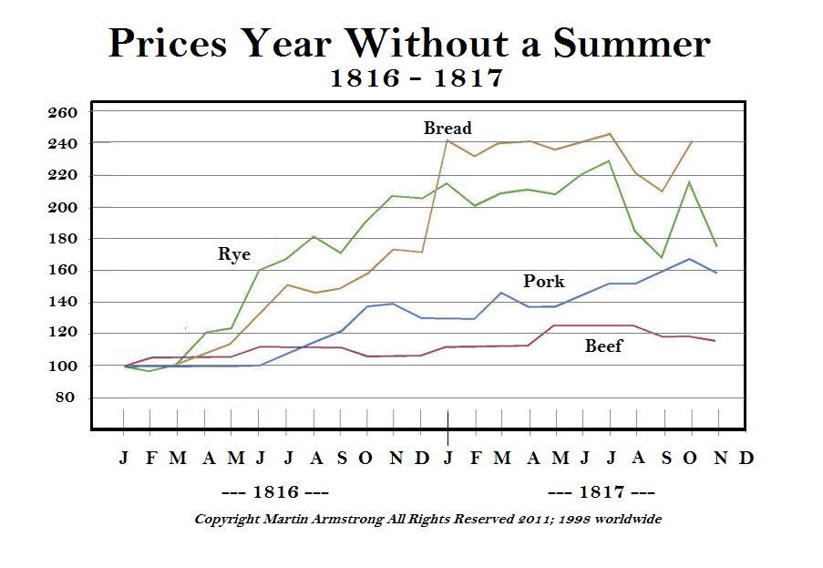 1816-Prices-Tambora-Martin-Armstrong_4
