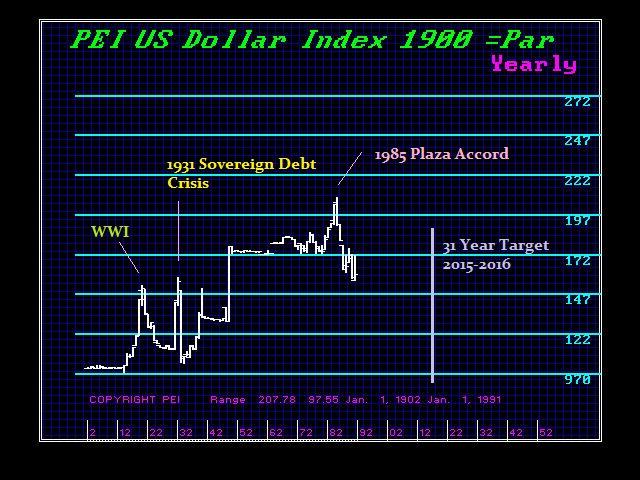 1900x-y-31-year-target