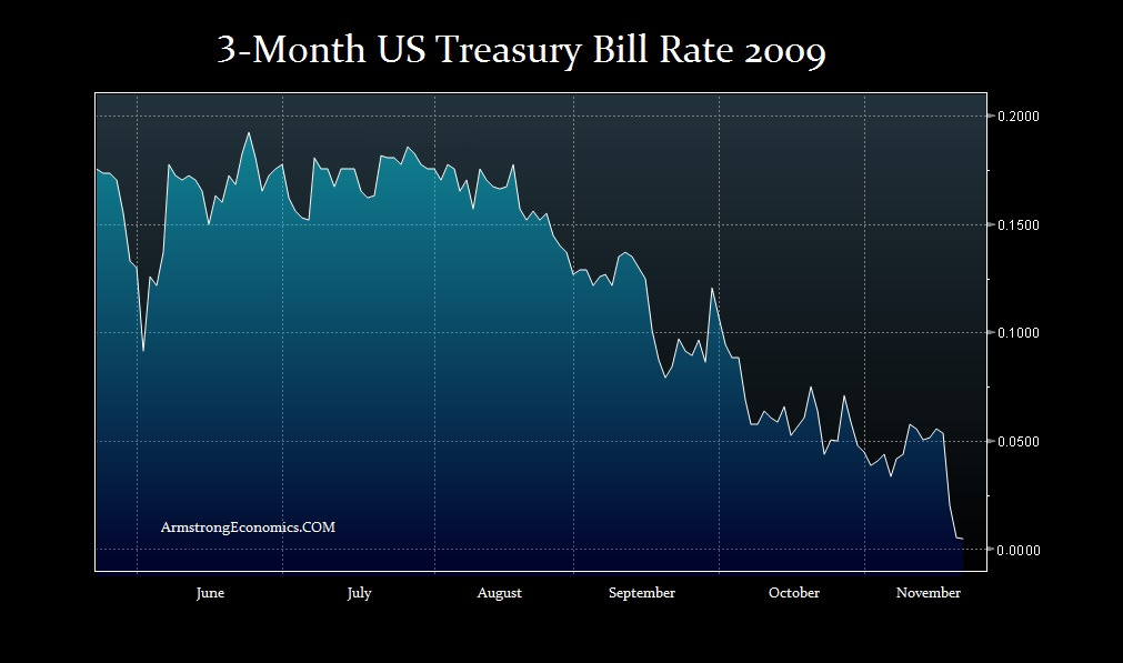 2009-US-Tbill-Rate