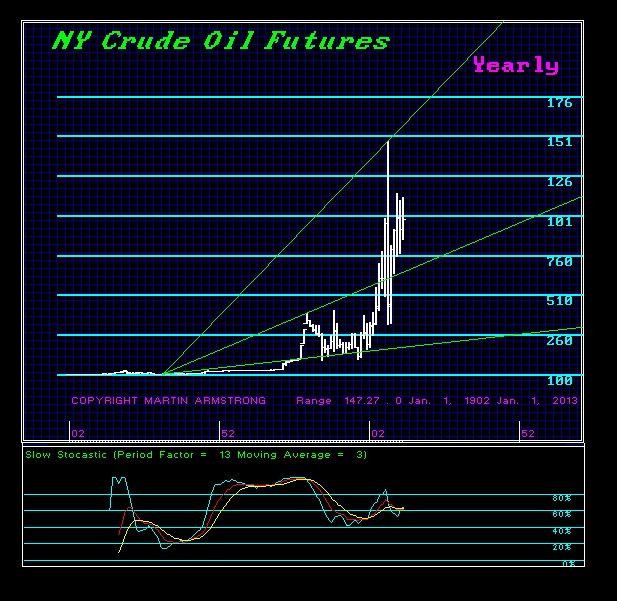 Crude-Y-2013