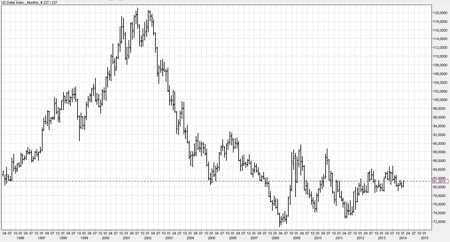 dollar-index-long-term-21012014