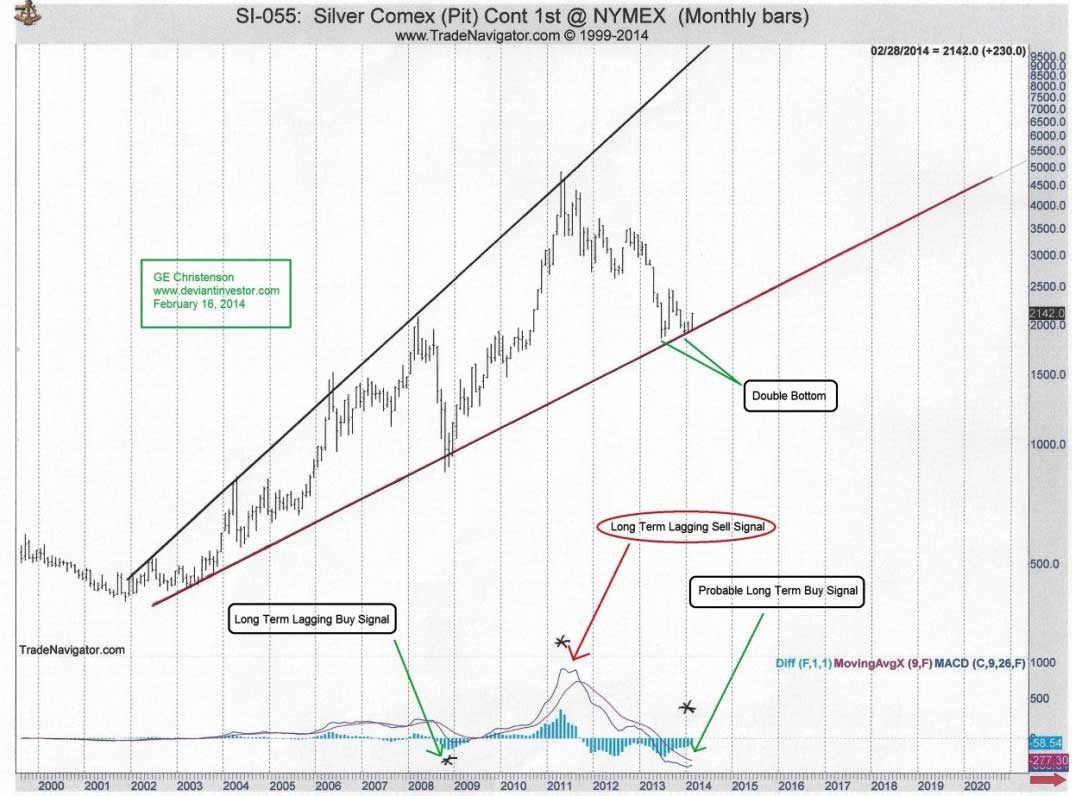 christenson_1-long-term-silver-chart