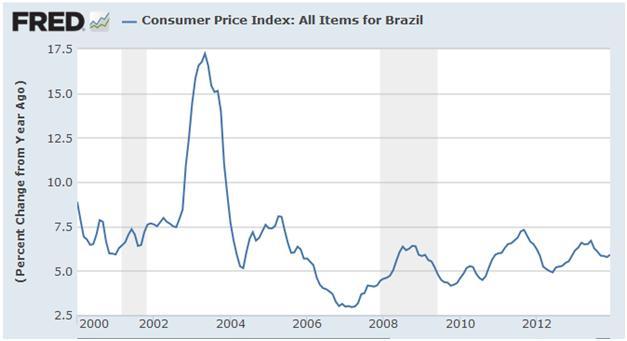 brazil-inflation-1
