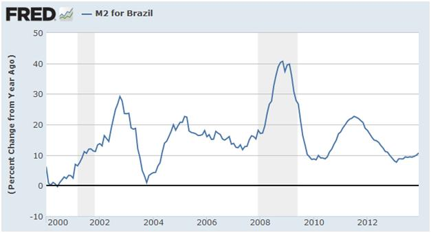 brazil-inflation-2