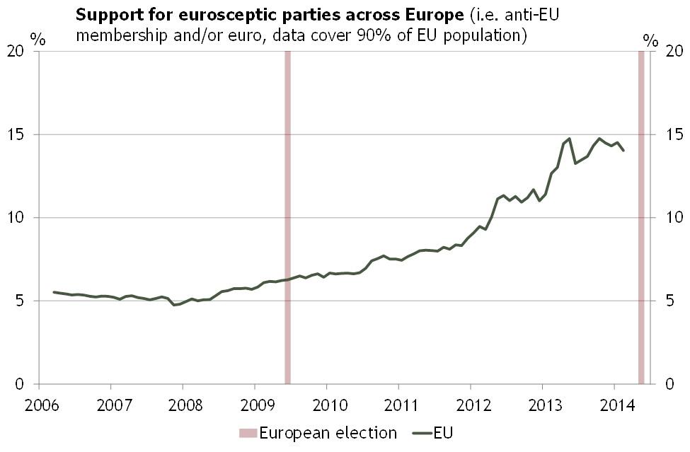 eu-wahl-2014-euroskeptizismus-auf-dem-vormarsch-quelle-ASR-Ltd._01