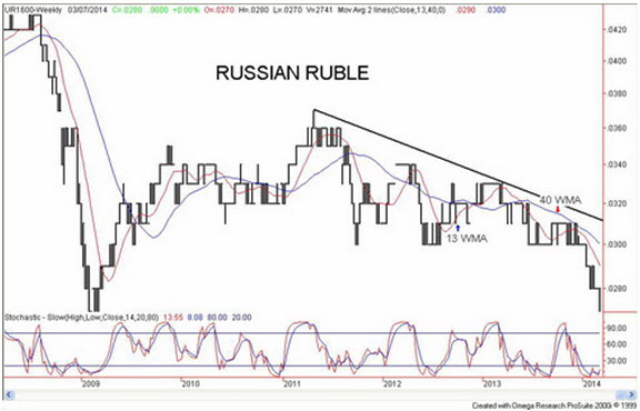 omegatradestation-russian-ruble-01