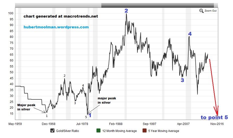 (z.B. ein Jahres-Chart) Der Absturz des Goldes nach dem Allzeithoch sollte zu denken geben. Wer Gold gekauft hat hat heute in etwa seine zwischenzeitlich über .