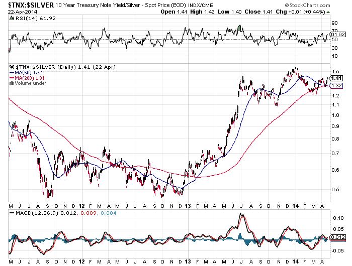 Die chart- und preistechnischen Bewertungsindikatoren für das Verhältnis zwischen Gold und Silber signalisieren schon seit vielen Monaten, dass Silber bei einem Preisanstieg im Edelmetallsektor.