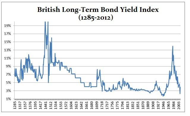 UK-Bond-Yields-1285-2012_07