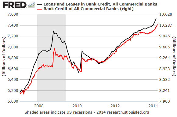 US-Commercial-Bank-Loans-Leases_Bank-Credit_2007-2014_01