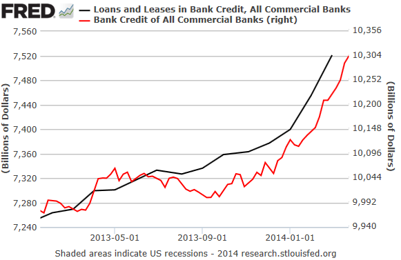 US-Commercial-Bank-Loans-Leases_Bank-Credit_2013-2014_02