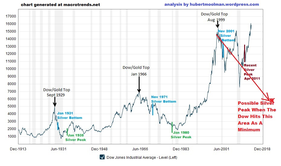 macrotrends-org_dow_jones_100_year_historical_chart-edited-3_03