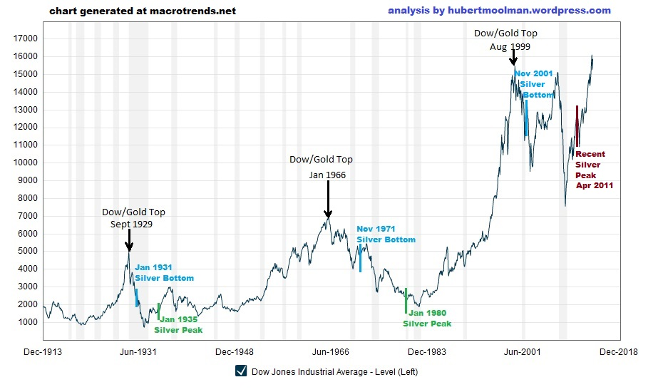 macrotrends-org_dow_jones_100_year_historical_chart-edited_01